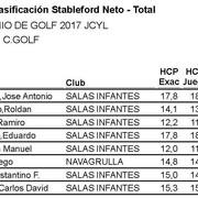 Clasificacion-stableford-hasta-18-4-masculino-BUENO1