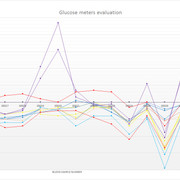 Glucose_meters_evaluation_bias_chart_01