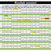 6-risultati-sessioni