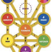 [Image: Kabbalah_tree_of_life_names_56a000e03df7...9f8e73.jpg]